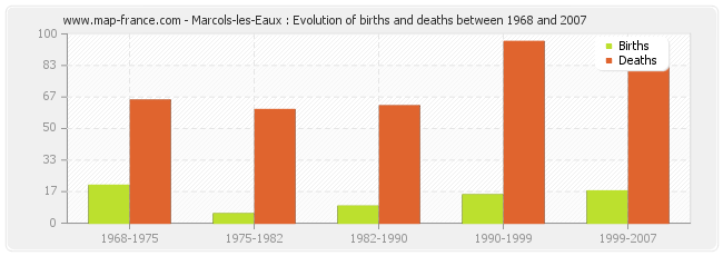 Marcols-les-Eaux : Evolution of births and deaths between 1968 and 2007