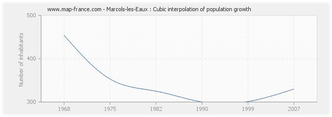 Marcols-les-Eaux : Cubic interpolation of population growth
