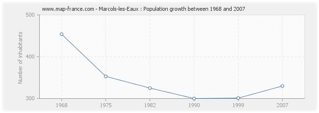 Population Marcols-les-Eaux