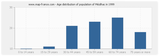 Age distribution of population of Mézilhac in 1999