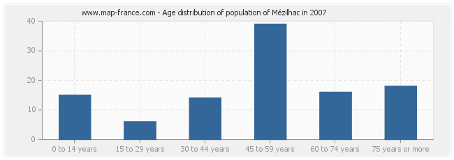 Age distribution of population of Mézilhac in 2007