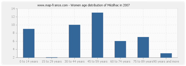 Women age distribution of Mézilhac in 2007