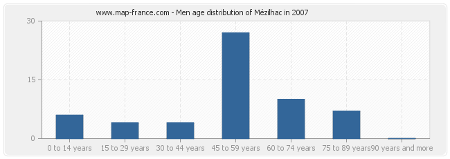 Men age distribution of Mézilhac in 2007
