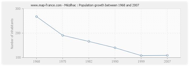 Population Mézilhac