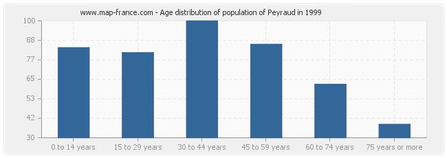 Age distribution of population of Peyraud in 1999