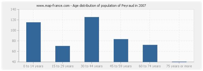Age distribution of population of Peyraud in 2007