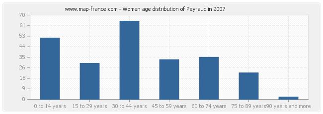 Women age distribution of Peyraud in 2007