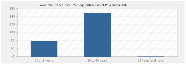 Men age distribution of Peyraud in 2007