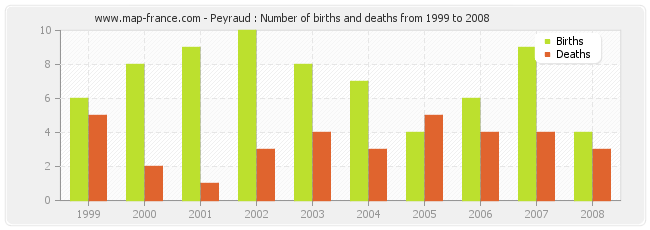 Peyraud : Number of births and deaths from 1999 to 2008