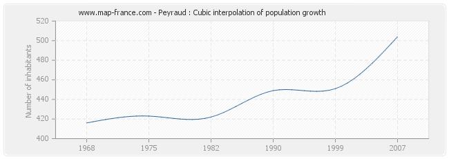 Peyraud : Cubic interpolation of population growth