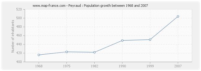 Population Peyraud