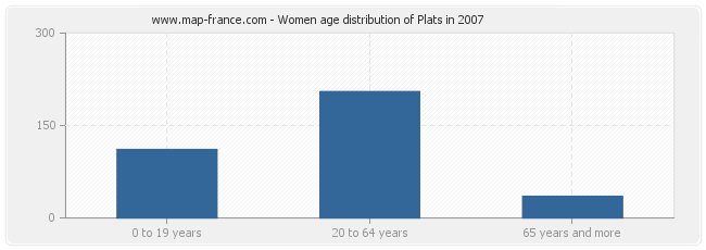 Women age distribution of Plats in 2007