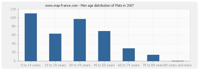 Men age distribution of Plats in 2007