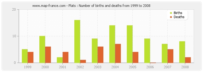 Plats : Number of births and deaths from 1999 to 2008