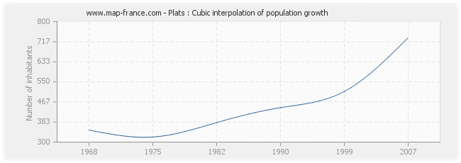 Plats : Cubic interpolation of population growth