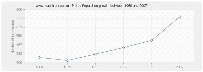 Population Plats