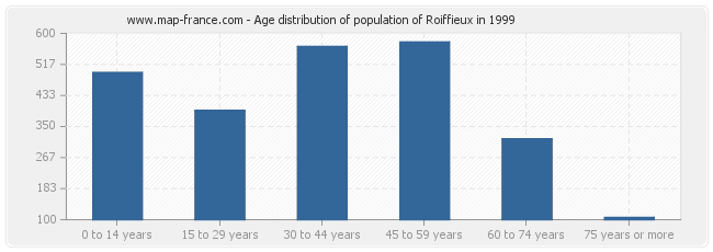 Age distribution of population of Roiffieux in 1999