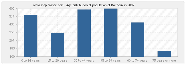 Age distribution of population of Roiffieux in 2007