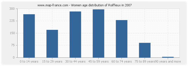 Women age distribution of Roiffieux in 2007