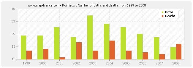 Roiffieux : Number of births and deaths from 1999 to 2008