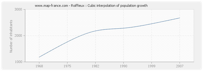Roiffieux : Cubic interpolation of population growth