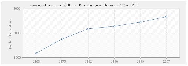 Population Roiffieux