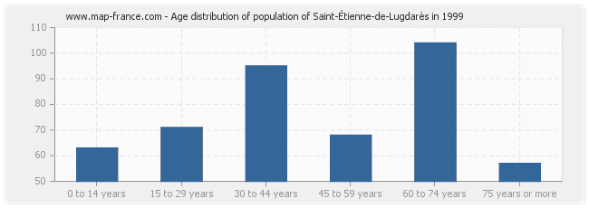 Age distribution of population of Saint-Étienne-de-Lugdarès in 1999
