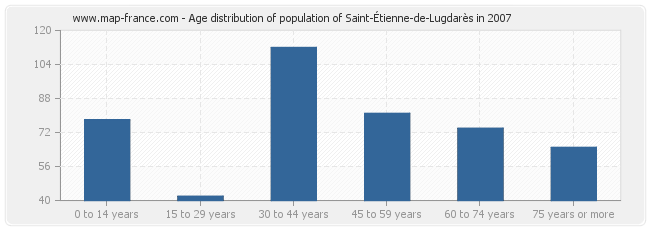 Age distribution of population of Saint-Étienne-de-Lugdarès in 2007