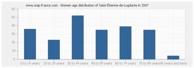 Women age distribution of Saint-Étienne-de-Lugdarès in 2007