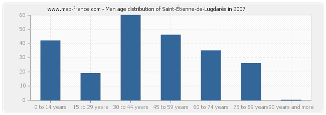 Men age distribution of Saint-Étienne-de-Lugdarès in 2007