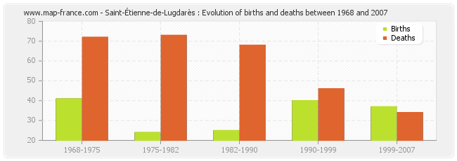 Saint-Étienne-de-Lugdarès : Evolution of births and deaths between 1968 and 2007
