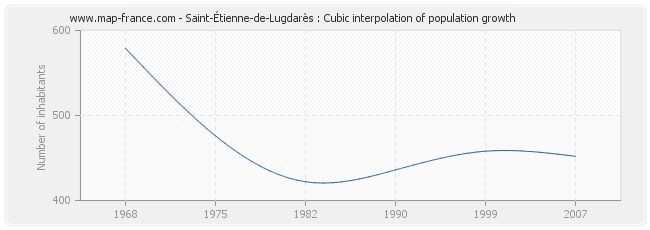 Saint-Étienne-de-Lugdarès : Cubic interpolation of population growth