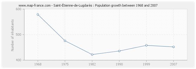 Population Saint-Étienne-de-Lugdarès