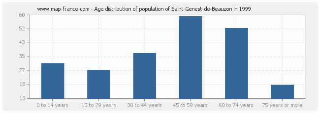 Age distribution of population of Saint-Genest-de-Beauzon in 1999