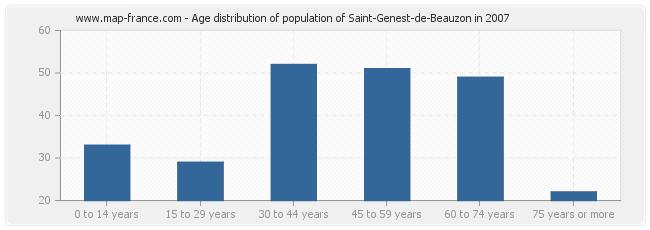 Age distribution of population of Saint-Genest-de-Beauzon in 2007