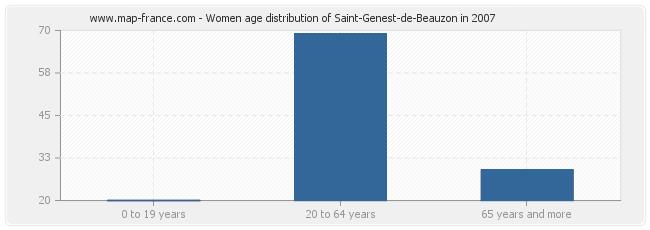 Women age distribution of Saint-Genest-de-Beauzon in 2007