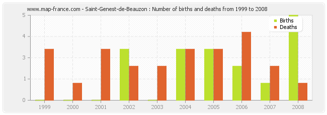 Saint-Genest-de-Beauzon : Number of births and deaths from 1999 to 2008