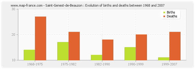 Saint-Genest-de-Beauzon : Evolution of births and deaths between 1968 and 2007
