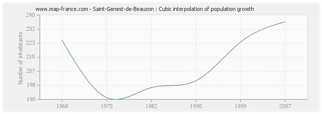 Saint-Genest-de-Beauzon : Cubic interpolation of population growth