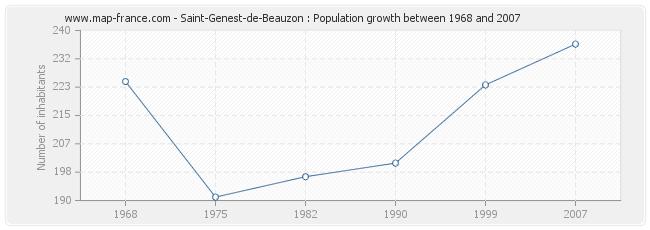 Population Saint-Genest-de-Beauzon