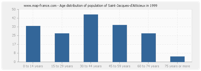 Age distribution of population of Saint-Jacques-d'Atticieux in 1999