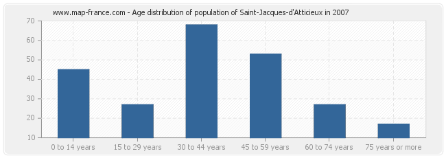 Age distribution of population of Saint-Jacques-d'Atticieux in 2007