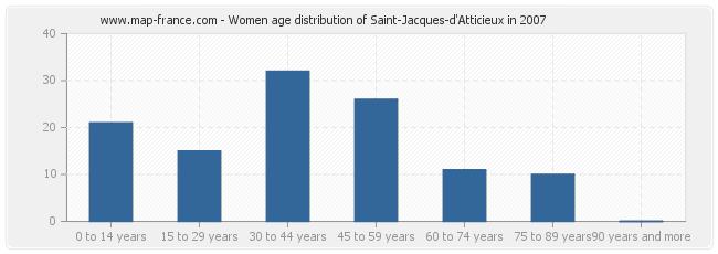 Women age distribution of Saint-Jacques-d'Atticieux in 2007