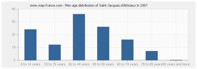 Men age distribution of Saint-Jacques-d'Atticieux in 2007