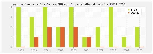 Saint-Jacques-d'Atticieux : Number of births and deaths from 1999 to 2008