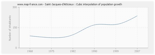 Saint-Jacques-d'Atticieux : Cubic interpolation of population growth