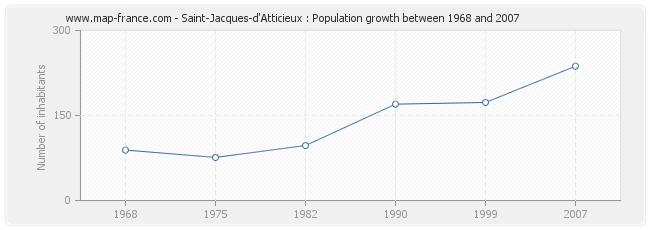 Population Saint-Jacques-d'Atticieux