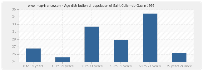 Age distribution of population of Saint-Julien-du-Gua in 1999