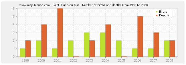 Saint-Julien-du-Gua : Number of births and deaths from 1999 to 2008