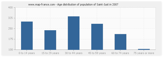 Age distribution of population of Saint-Just in 2007